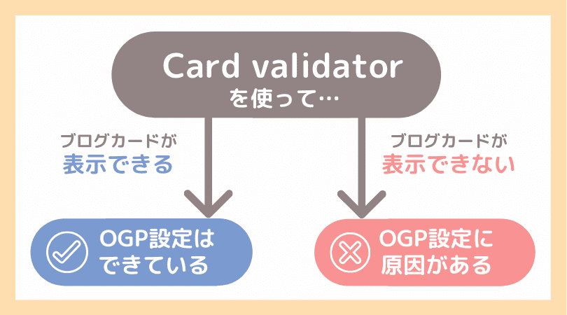 OGP設定が反映されない原因の分岐図