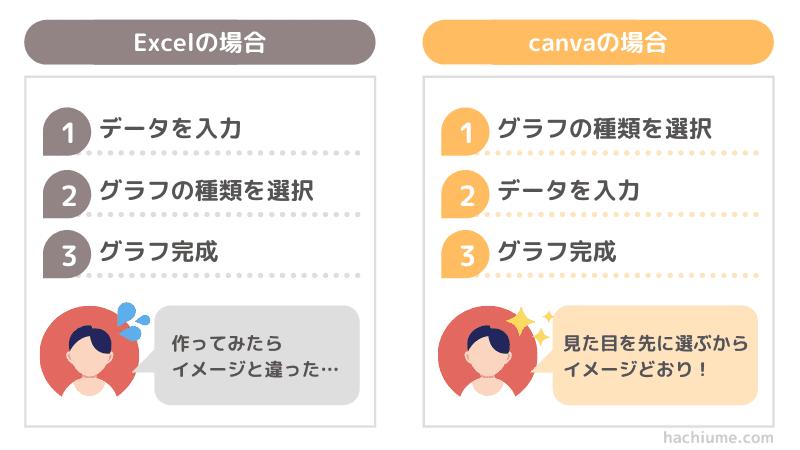 canvaグラフのメリット